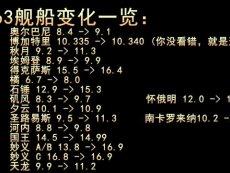 战舰世界YC解说第167期 063版本资讯(2)-蒙中拿貌似回来了 热门片段